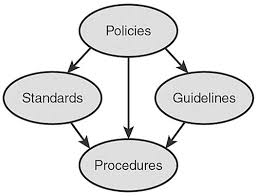 Policies, Standards, Procedures and Guidelin